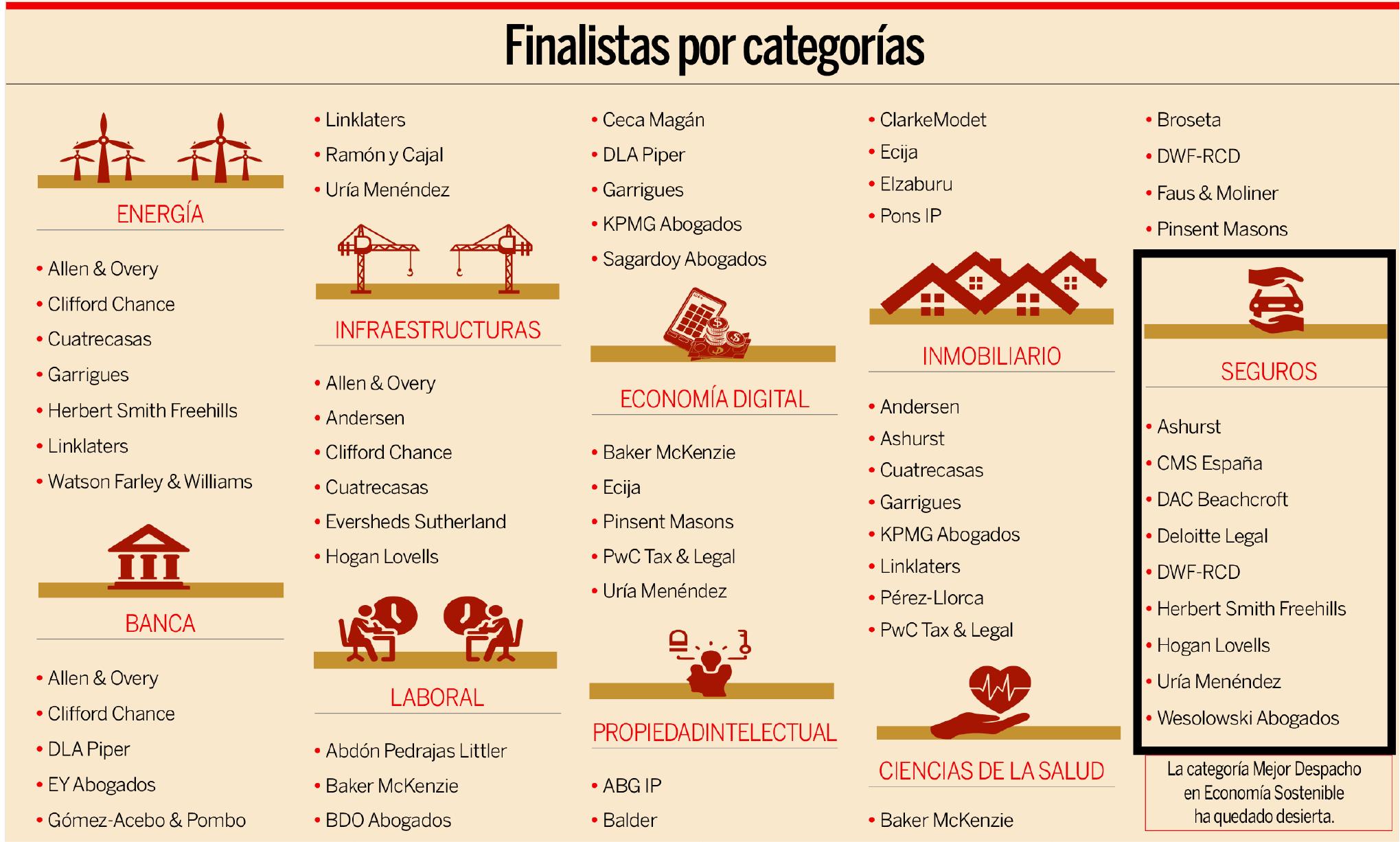 Finalista Premios Expansión Jurídico